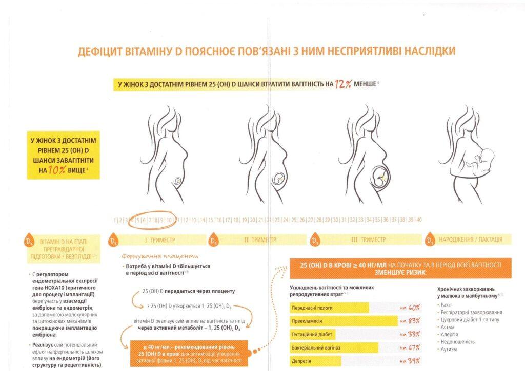 Чемопасен дефицит витамина Д для беременных:
